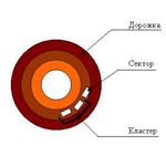 Логическая структура жесткого диска
